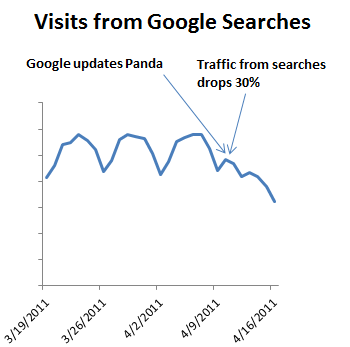 Visits from Google searches decline due to the penalty
